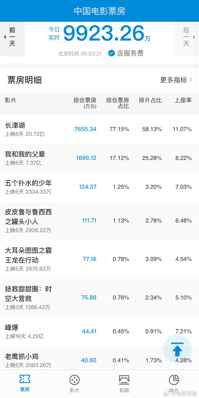 影视资讯电影票房国庆第五日预售,《长津湖》...