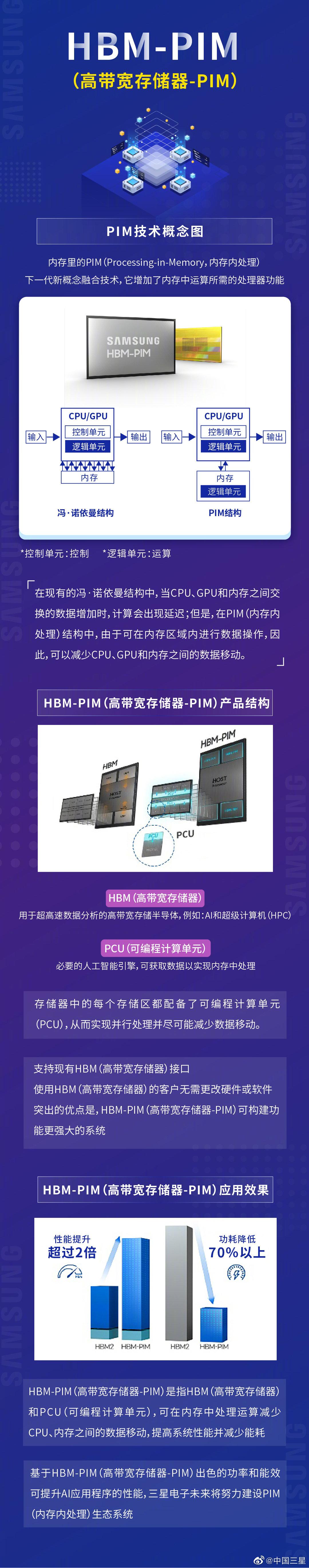 三星电子开发出一款集成了人工智能(AI)处理能力的HBM-PIM-玩懂手机网 - 玩懂手机第一手的手机资讯网(www.wdshouji.com)
