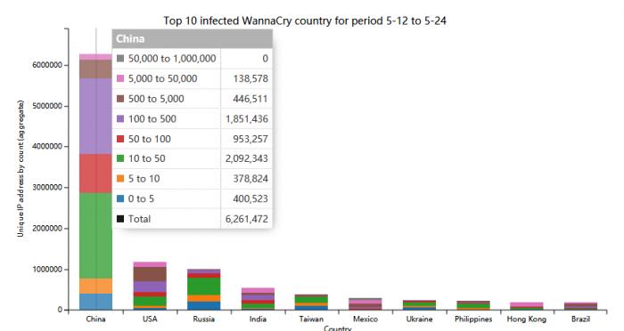Windows XP免疫WannaCry部分攻击 最糟糕情况是蓝屏死机的照片 - 3