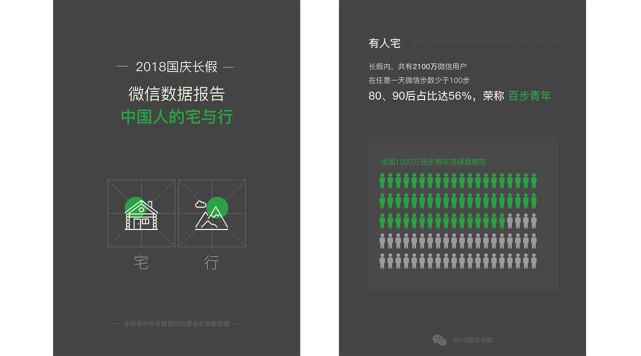 微信公布国庆长假出行数据:超1200万人一天内步数少于100步的照片