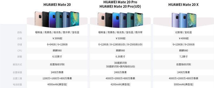华为Mate 20/20 Pro/20 X究竟有何区别?看完秒懂的照片 - 2