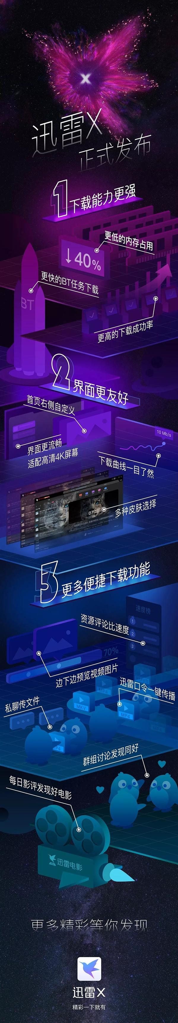 迅雷X 10.1.25.602正式版发布的照片 - 3