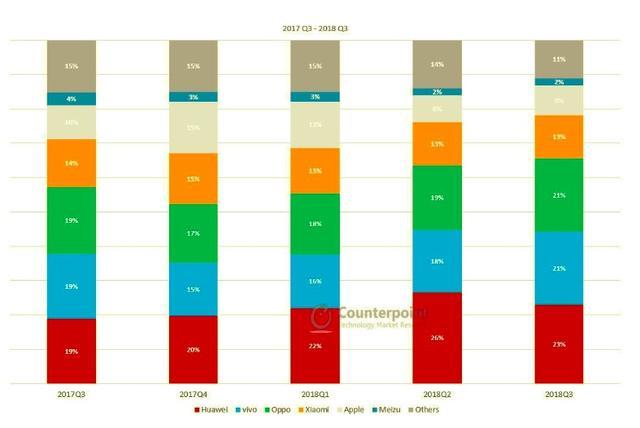 三星承认中国市场失败 中国市场占有率或不足1%的照片 - 2