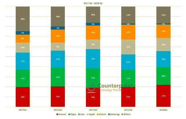 三星承认中国市场失败 中国市场占有率或不足1%的照片 - 3
