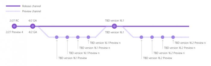 Visual Studio 2019首个候选版本发布的照片 - 2