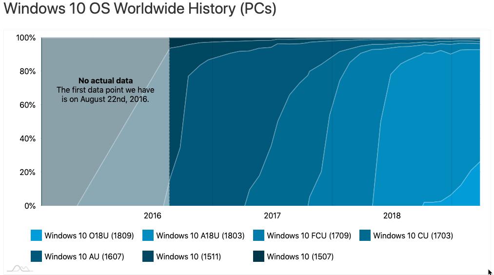 最新数据显示只有26.4%的Win10 PC运行1809版本的照片 - 2
