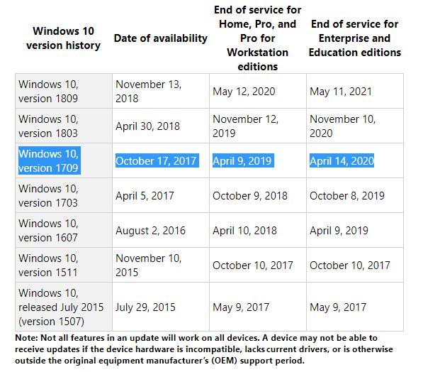 微软将于下周淘汰Win10 1709的家庭与专业版的照片 - 2