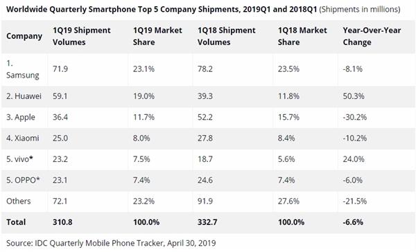 IDC回应小米手机Q1出货量偏差:承认2750万台 将更新数据的照片 - 2