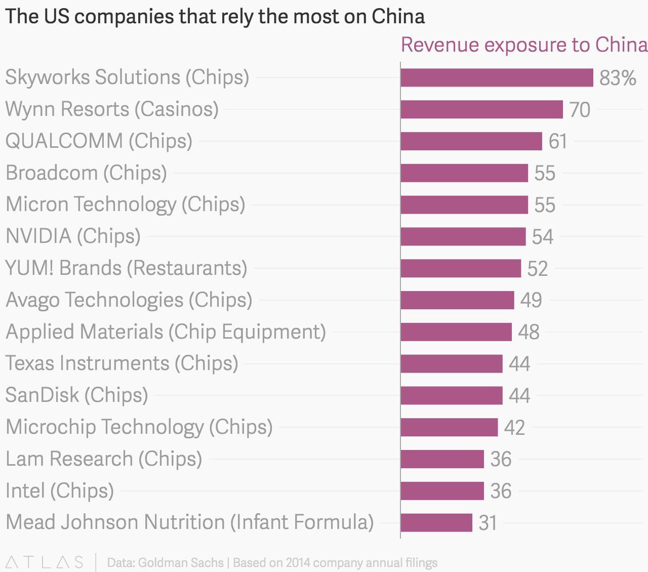 美国半导体公司有多依赖中国市场?的照片 - 2