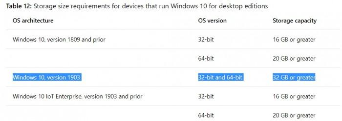 微软澄清:Win10 May 2019的新储存要求仅限新PC的照片 - 2