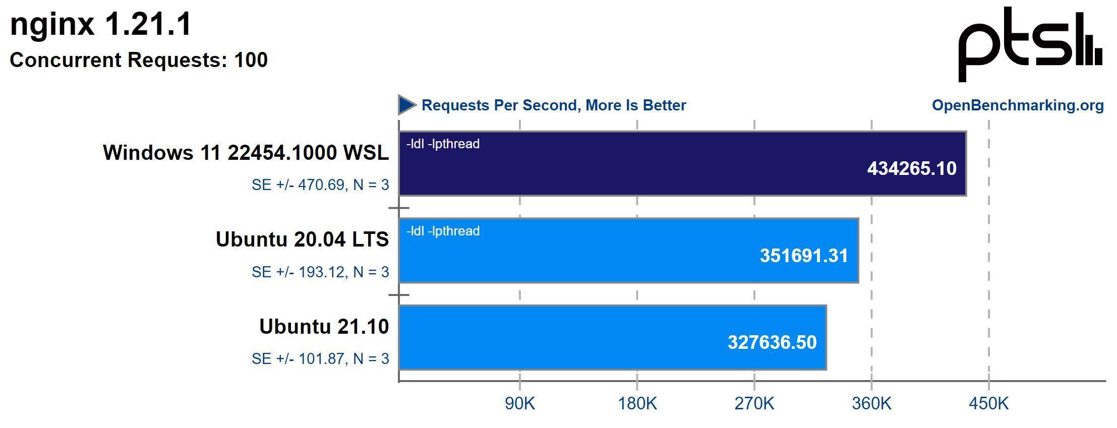 Windows 11 WSL 2性能测试 已媲美Ubuntu