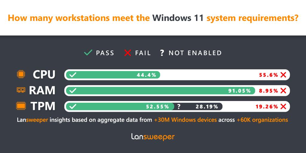 多数企业PC无法升级到Windows 11 重大碎片化问题即将到来