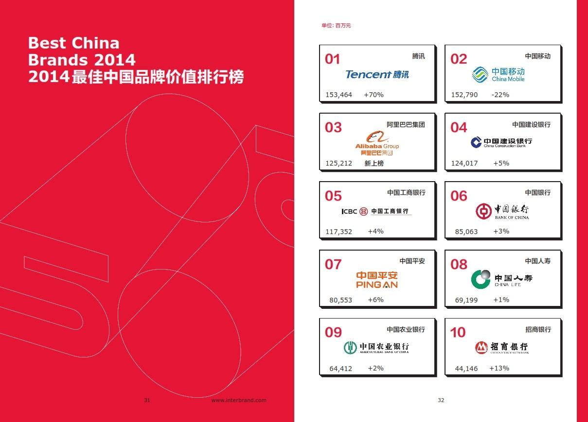 2014年最佳中国品牌价值排行榜完整榜单出炉的照片 - 2