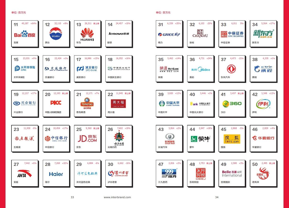 2014年最佳中国品牌价值排行榜完整榜单出炉的照片 - 3