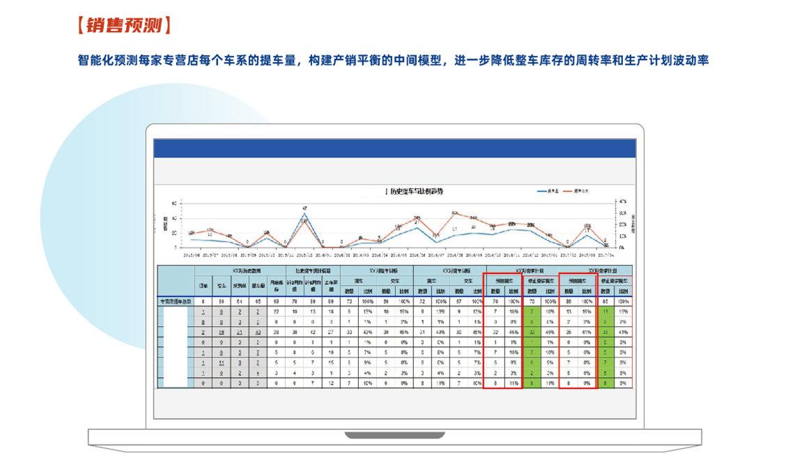 联友智擎DMS产品特点之备件交期可视化及销售预测