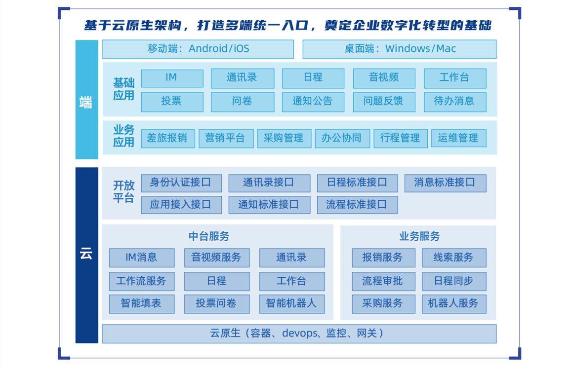 云办公ilink产品蓝图