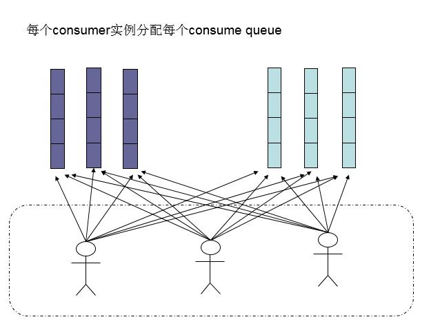 consumer负载均衡3