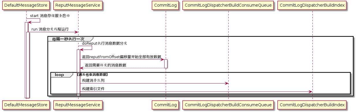 构建消息消费队列和索引文件