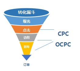网赚经验OCPC的图片 第1张