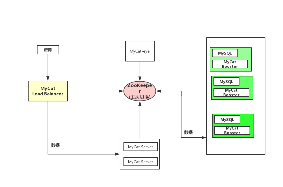 MyCat 2.0 架构图