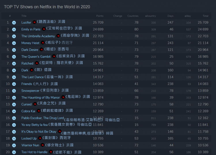 这些韩剧全球超夯!Netflix年终盘点,亚洲地区《机智医生生活》、《虽然是精神病但没关系》表现亮眼,《#ALIVE》风靡全球-MP4吧