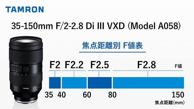 0087Izpsly4gulmayba5wj60ku0bqq4102 最大光圈下降速度慢:腾龙Tamron 公布 35 150mm F2 2.8 Di III 焦距/光圈变化
