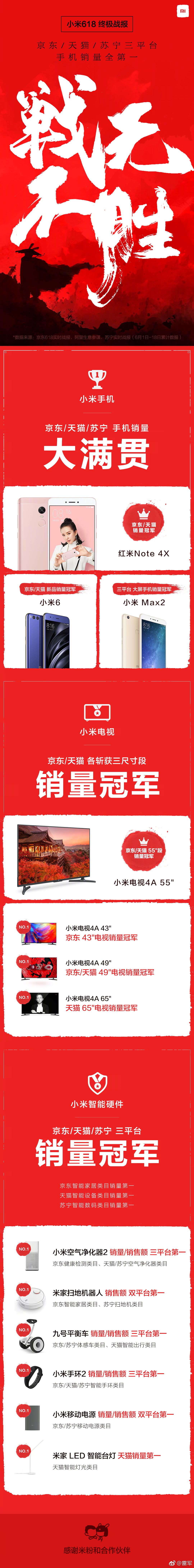雷军公布小米618战绩:三大电商平台手机销量第一的照片 - 2