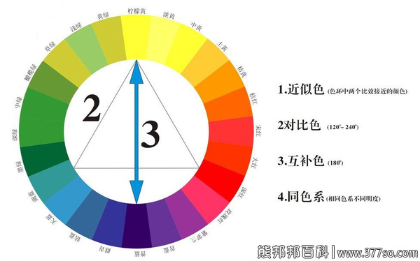 什么是对比色?3