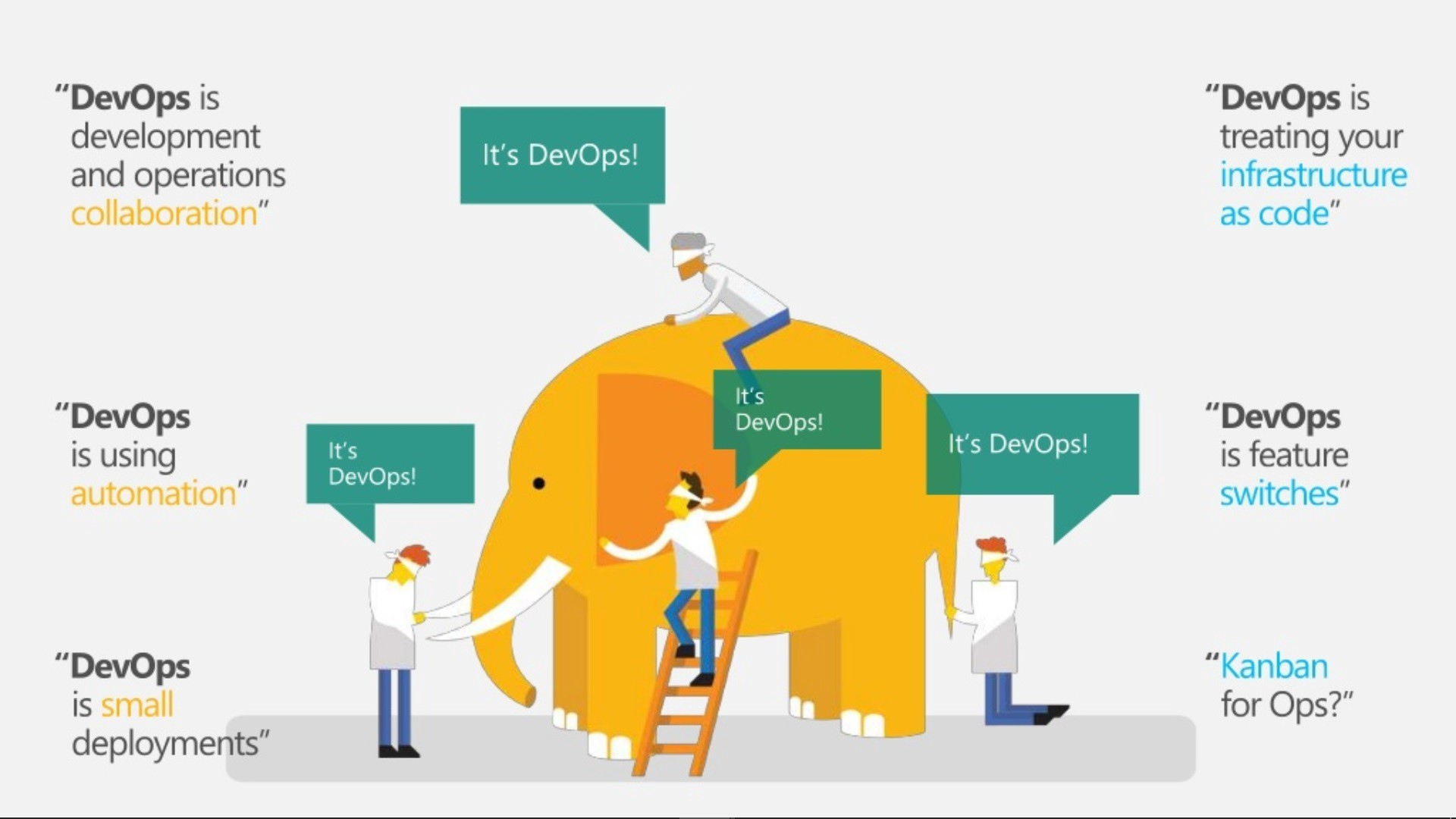 Featured Image for 什么是 DevOps ?DevOps 是如何工作的?