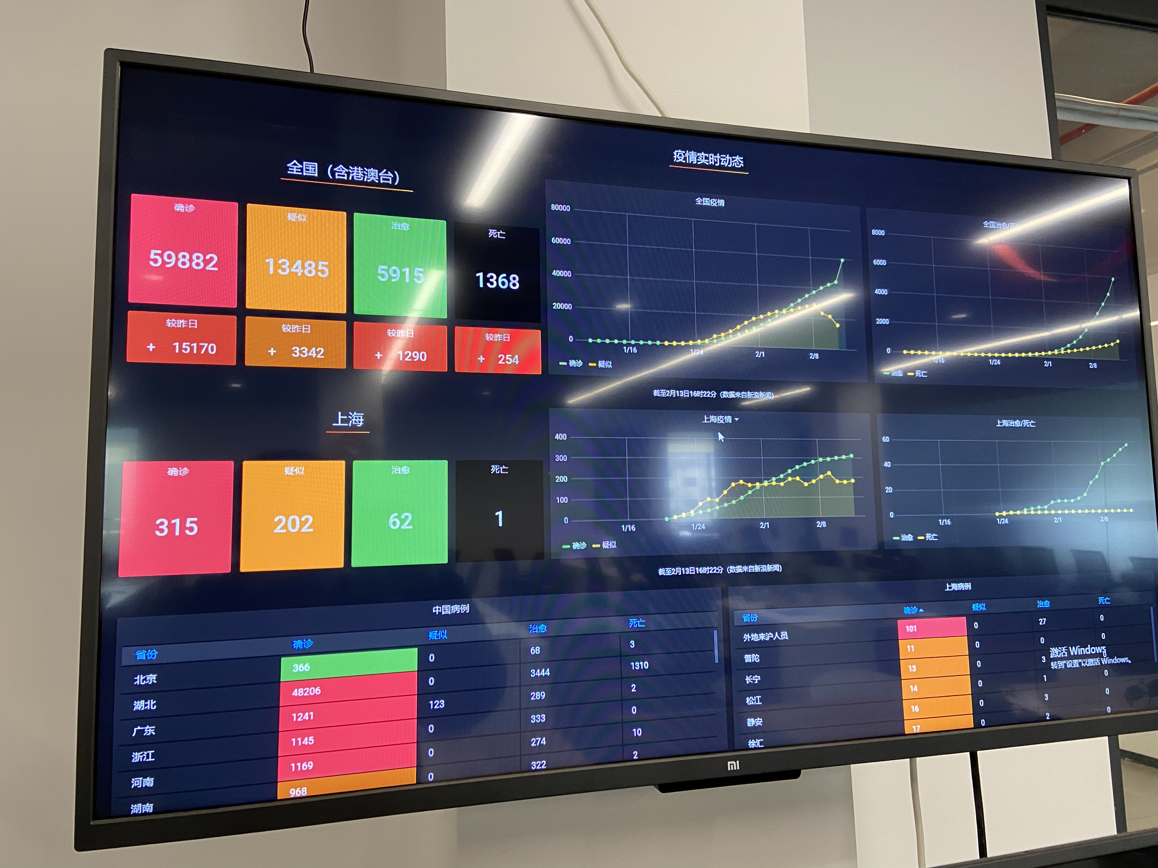 Featured Image for 使用 Grafana 展示肺炎疫情动态