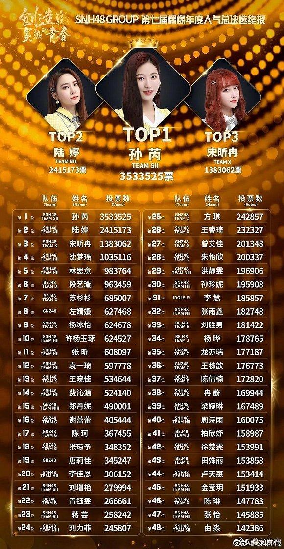SNH48总选:选秀入河,是水涨船高还是元气大损?