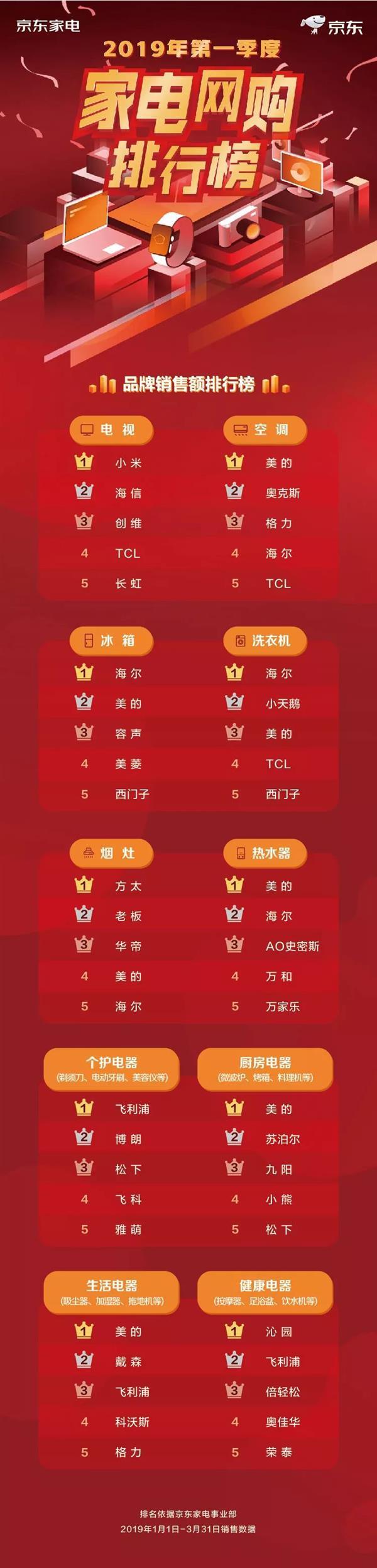 京东Q1家电网购排行榜:小米拿下电视第一 戴森意外