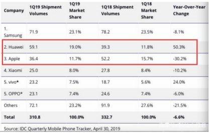 华为Q1销量暴增50%远超苹果  余承东的小目标要实现了