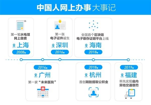 四分之一中国人都在支付宝办事:90%一分钟搞定