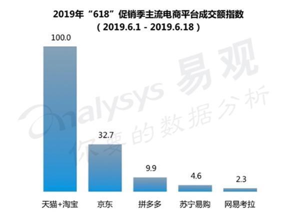 618天猫GMV增速38.5%远超京东:成品牌商家增长主阵地