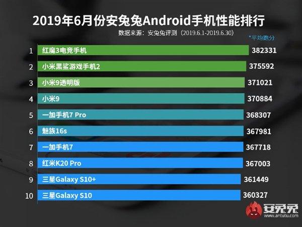 安兔兔6月安卓手机性能榜:小米两款手机进前三