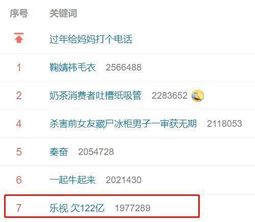 春节档最强黑马欠122亿的乐视App插图1