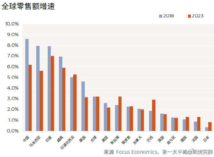 元气森林称中国消费行业和芯片一样落后