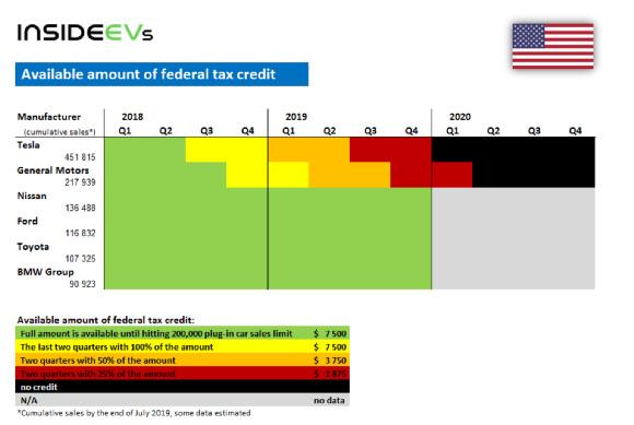 美国电动车补贴未生先死