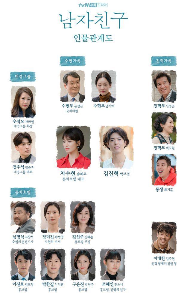 tvN水木劇《男朋友》人物關係圖