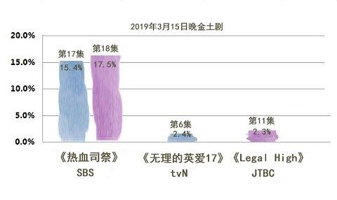 2019年3月15日韩剧收视率