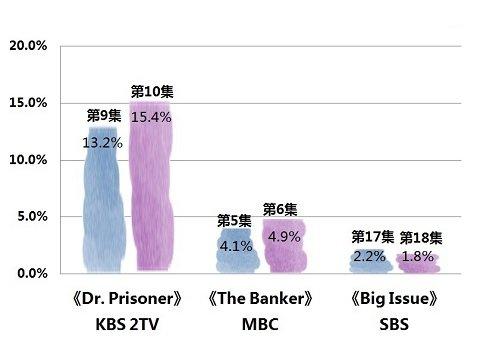 2019年4月3日韓劇收視率