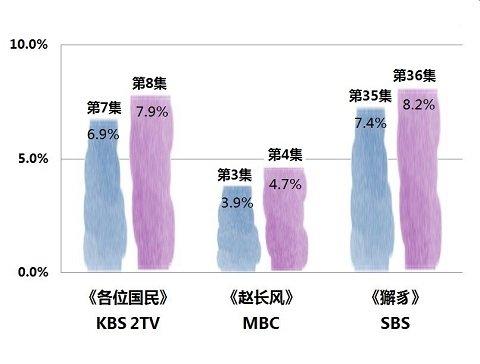 2019年4月9日韓劇收視率