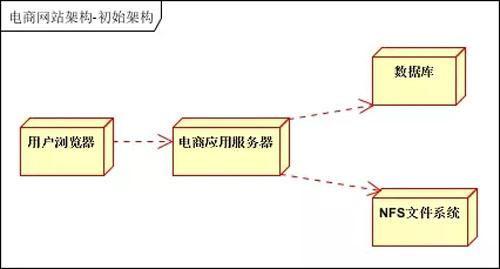 网站建设:免费网站制作教程,大型分布式网站结构