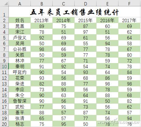 Excel办公小技巧:Excel知识之Excel数据区域巧美化
